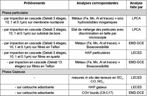NanoIndus_prelevements