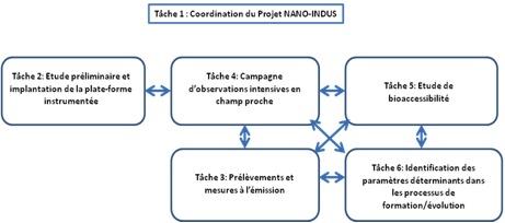 NanoIndus_task